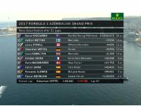 2017 F1阿塞拜疆大奖赛成绩 里卡多夺冠鞋酒再现