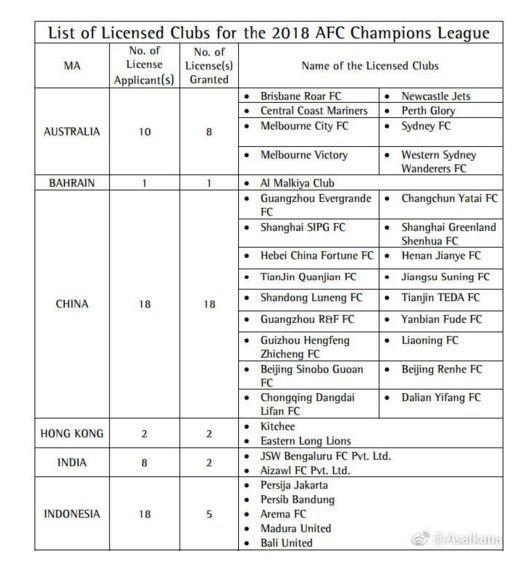 亚足联公布2018亚冠准入名单 中国球队全部通过