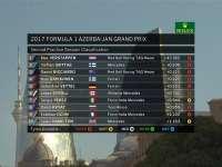 F1阿塞拜疆站二练最终成绩 维斯塔潘再次拿下最快