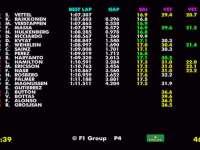 F1奥地利站FP3 全场回顾(数据)
